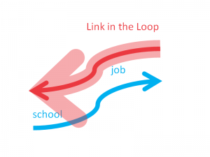 link-in-the-loop